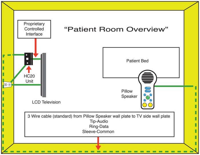 How to Install Healthcare LCD TV System lg image